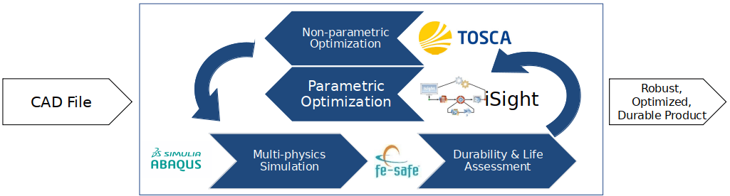 Engineering Simulation flowchart