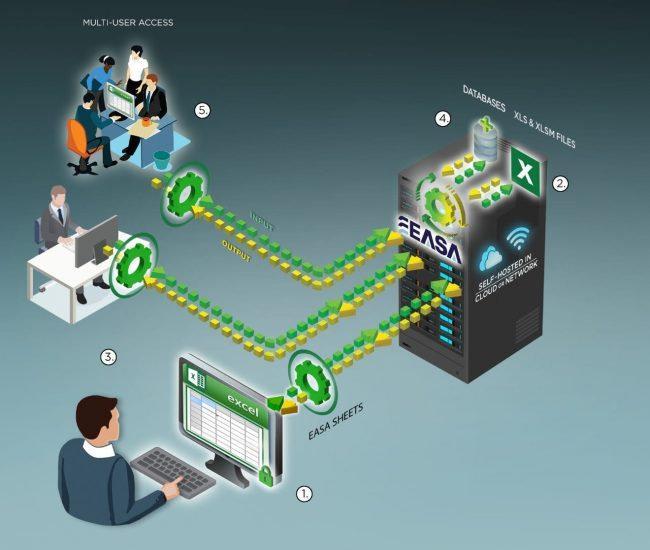 Enterprise Spreadsheet Management