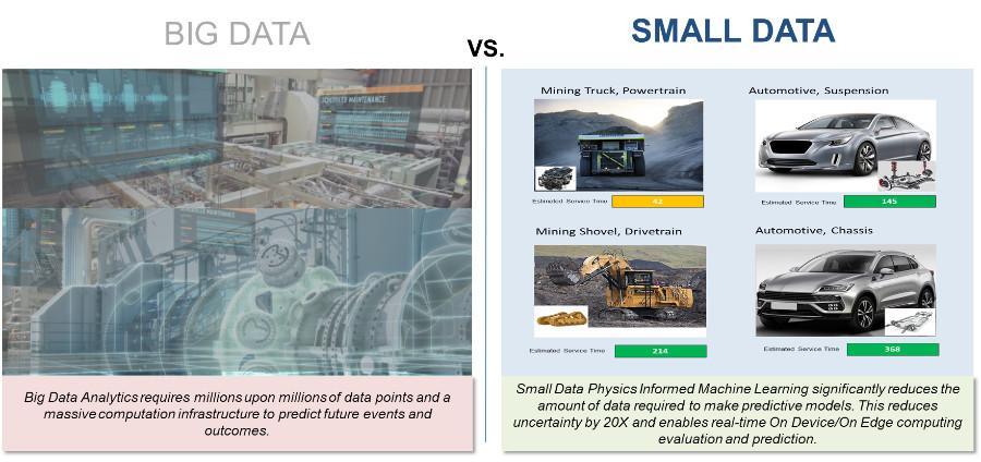 Big vs Small Data