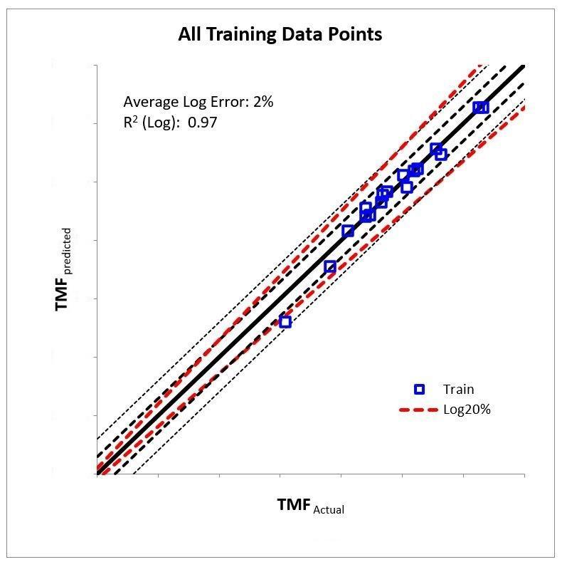 Comparison of PIML Life Prediction and Actual Life Calculations
