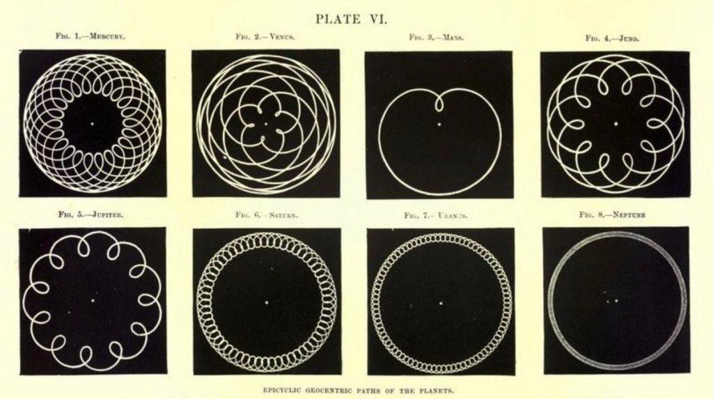 Geocentric Planetary Motion