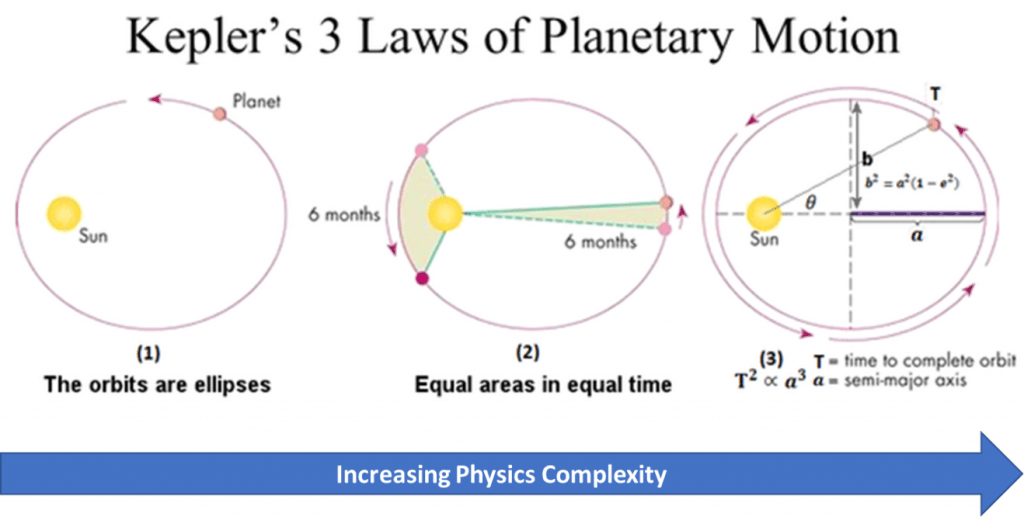 Keplers Laws of Planetary Motion