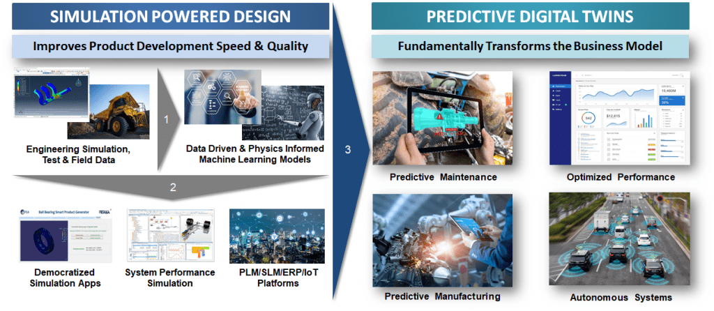 PIML for Simulation and Digital Twin